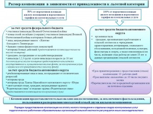 компенсация по  оплате ЖКУ