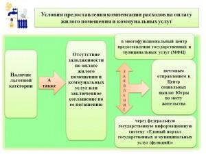 условия предоставления компенсации
